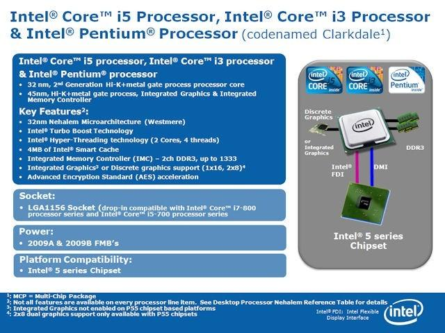 Intel Clrakdale CPU