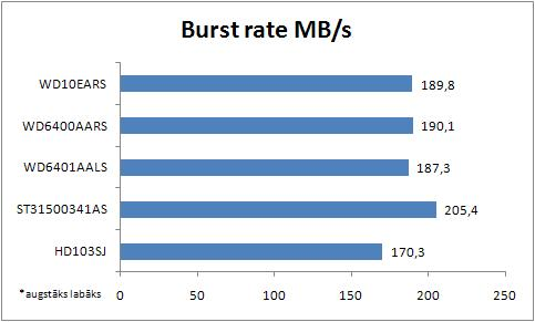 HDD burst rate